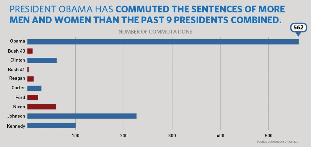 Presidential Commutations Chart for last 9 Presidents. Source: Whitehouse.gov