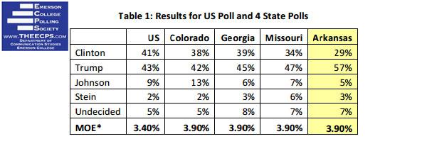 envolve-arkanasas-trump-presidential-poll